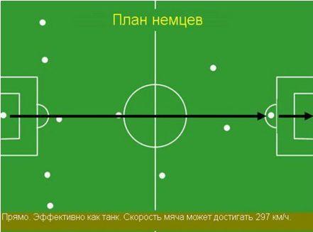 Тактика сборной Германии.